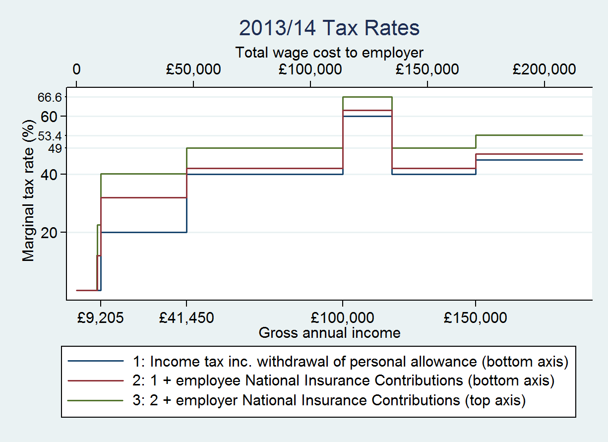 uk-income-tax-rates-2013-14