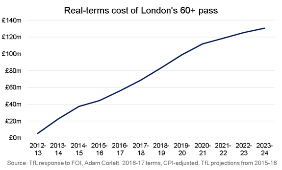 The cost of the 60+ pass is soaring